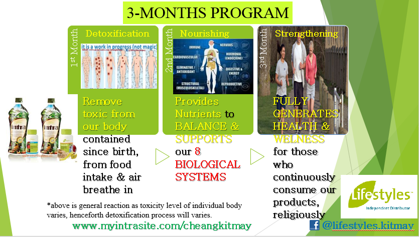3 months to Fully GENERATES HEALTH & WELLNESS
