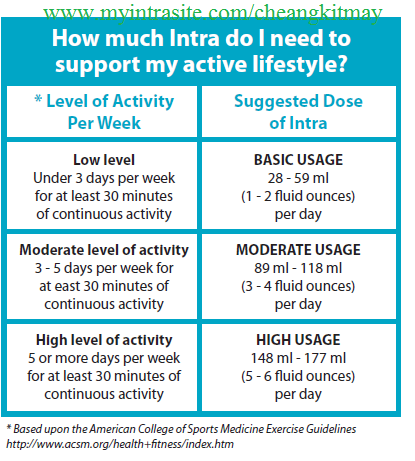 INTRA dosage for different activity levels