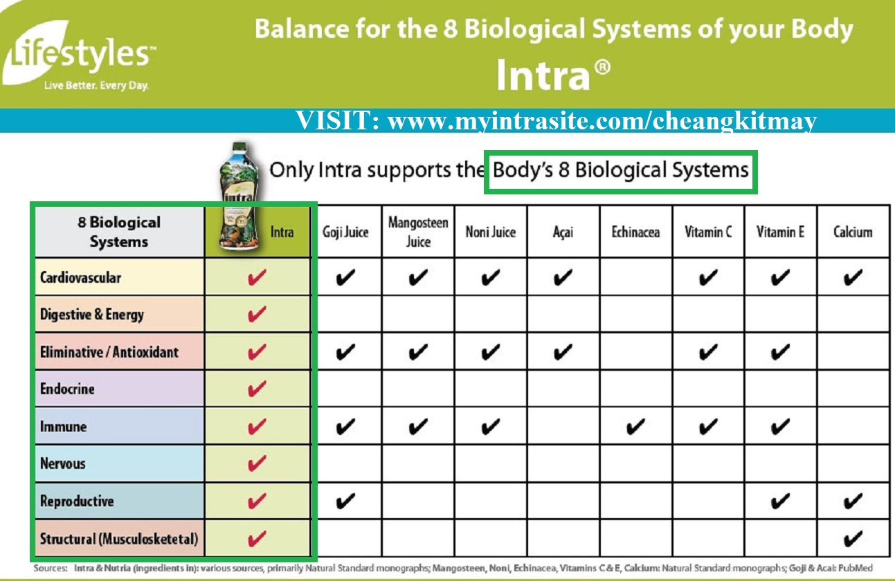 INTRA - Supports 8 Biological System